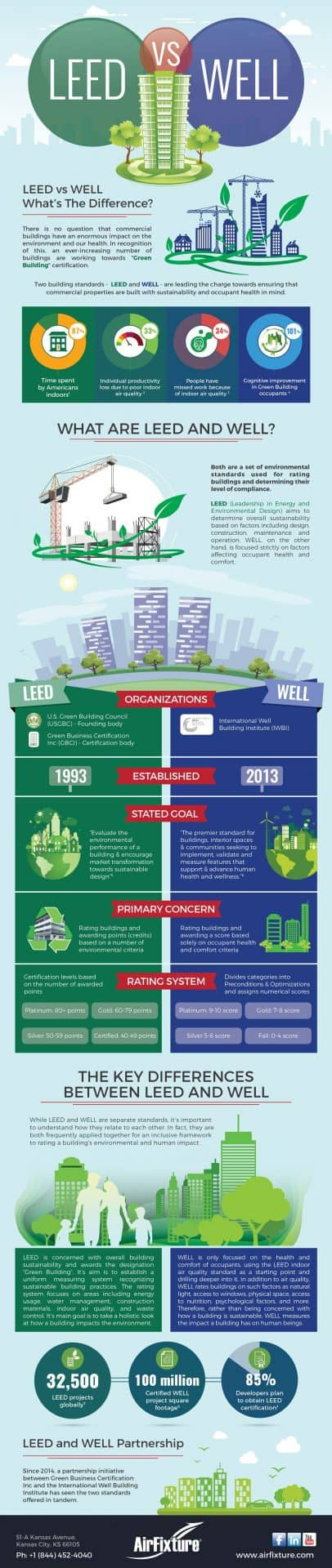 leed vs  well building certification comparison