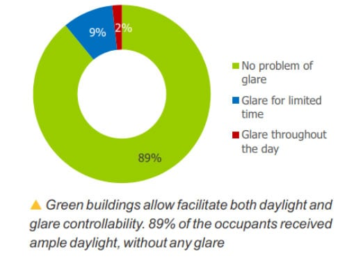 Occupant Satisfaction about Glare in Green Buildings