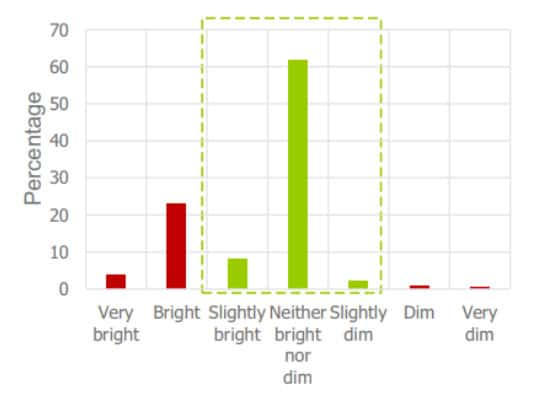 Occupant Satisfaction with Lighting in Green Buildings