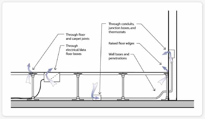 the guide to raised access floors