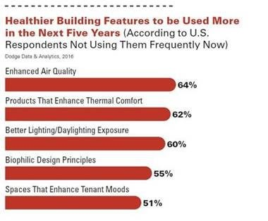 Air Quality Healthier building features
