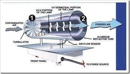 best uv air purifier