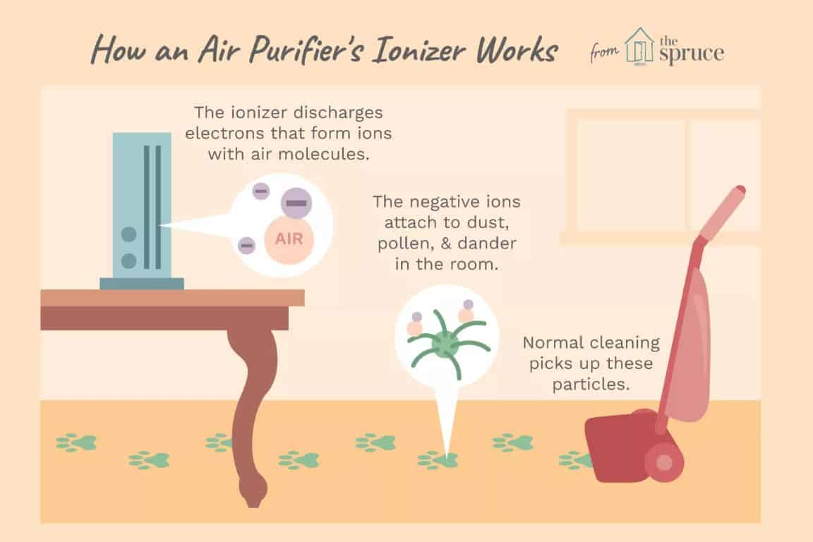 ionizer air purifierº